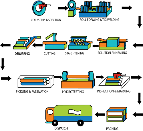 Stainless Steel Welded Tubes Manufacturing Process - Scoda Tubes Ltd