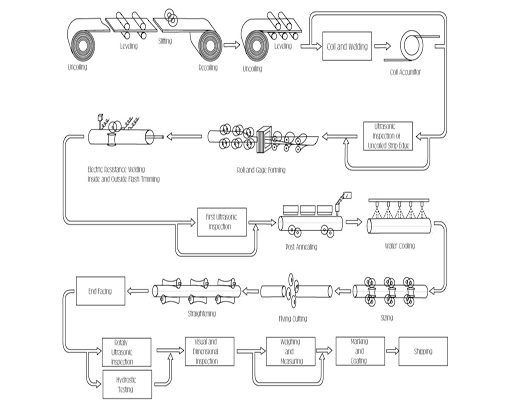 Stainless Steel Welded Pipe manufacture Process
