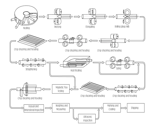 Stainless Steel Pipe Manufacturing Processes