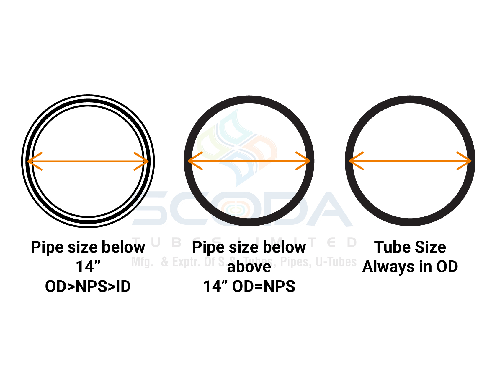 Contrast in the way size mentioned - Scoda Tubes Ltd